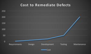 A chart showing the cost of remediating defects by development stage. The phases are Requirements, Design, Development, Testing, Maintenance. The cost increases dramatically at each step.